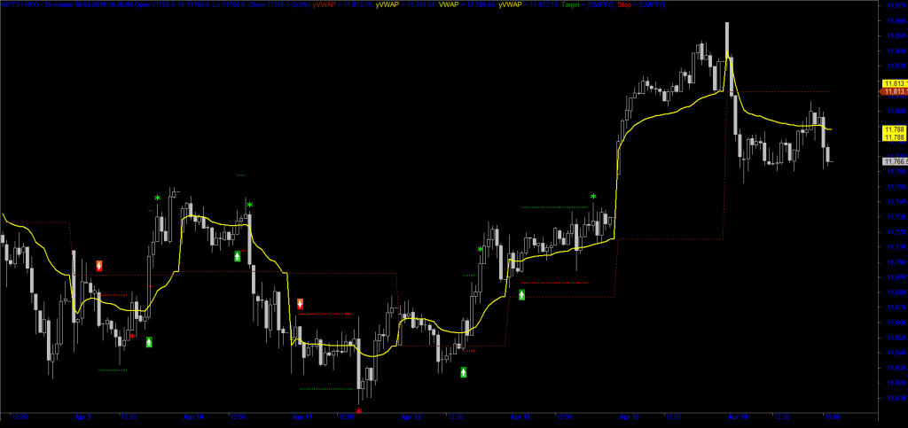 Nifty Futures VWAP Intraday Trading Strategy