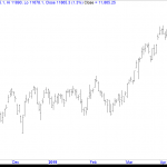 Nifty Futures Excess Formation on Daily Timeframe