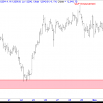Nifty Futures Short Term Trend Analysis – December Series