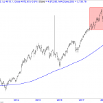 Look Above the Balance & Fail in Nifty 500 Suggests Possible 10%-15% correction