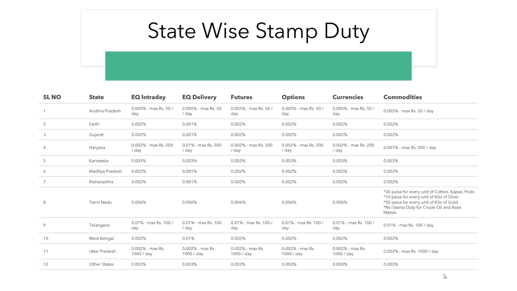State Wise Stamp Duty