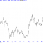 USDINR – Vertical Moves and Gearing Up Momentum