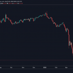 Is the Oil nearing the Bottom?