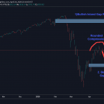 Why S&P500 is poised for a 10% correction again?