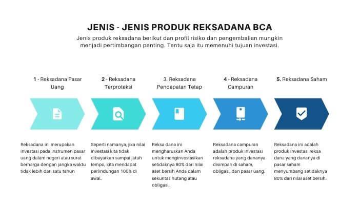 Produk Reksadana BCA
