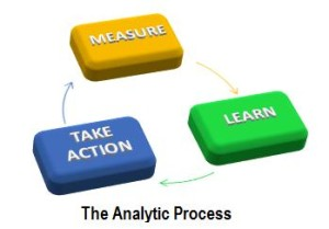 The Analytic Process
