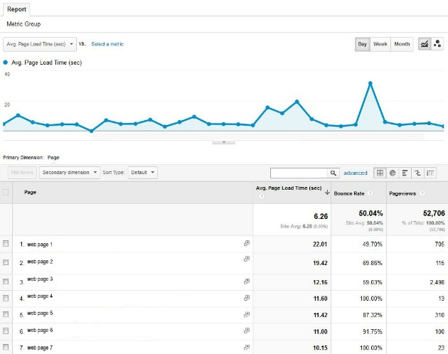 Google Analytics Custom Reports Site Diagnostics Page Timing