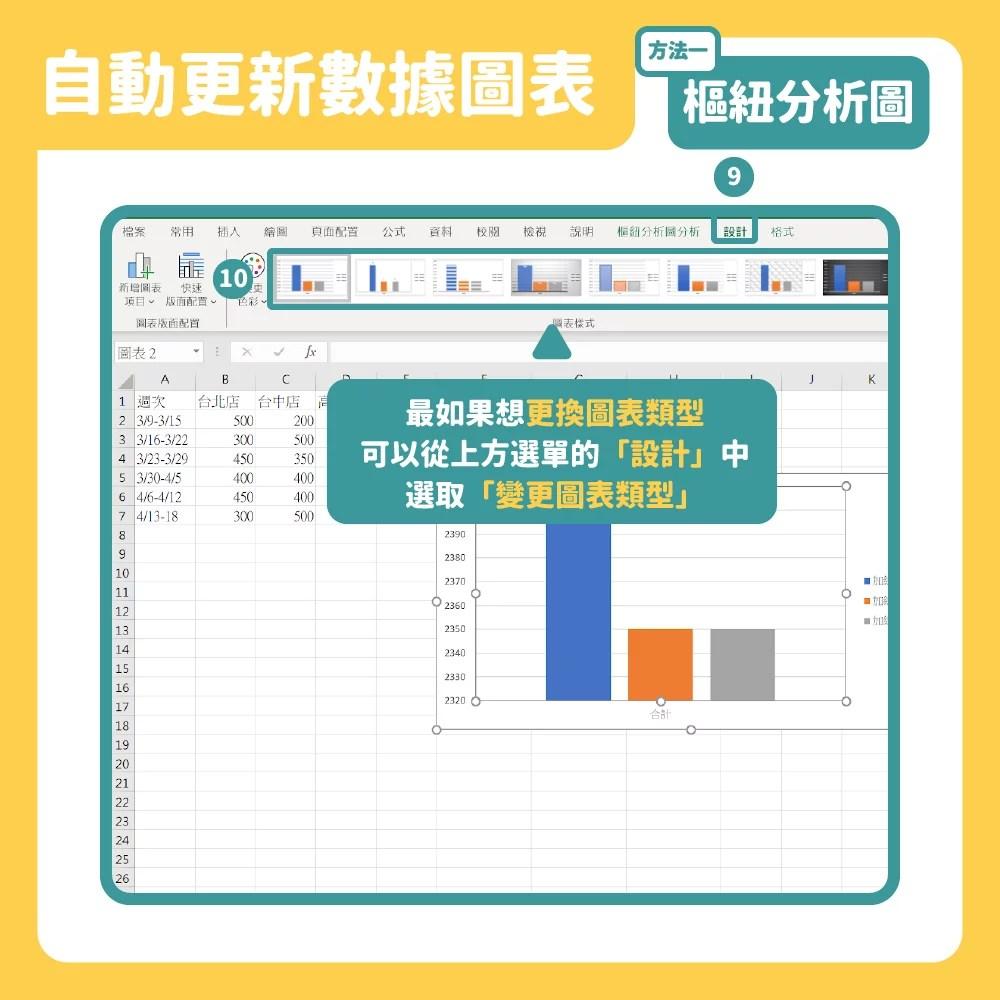 【Excel】用樞紐分析,Excel公式函數讓圖表自動更新的圖文教學 | 行銷人
