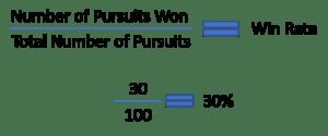 Win Rates Formula