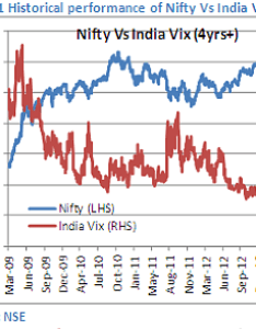 Nifty also knowing india vix index rh marketexpress