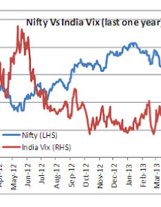 Investors also knowing india vix index rh marketexpress
