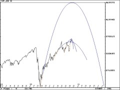 SP Daily parabolas 11/18/2020 #SP500 #ESZ0 #stocks #StockMarket