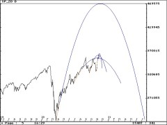 SP Daily parabolas 11/16/2020 #SP500 #ESZ0 #stocks #StockMarket