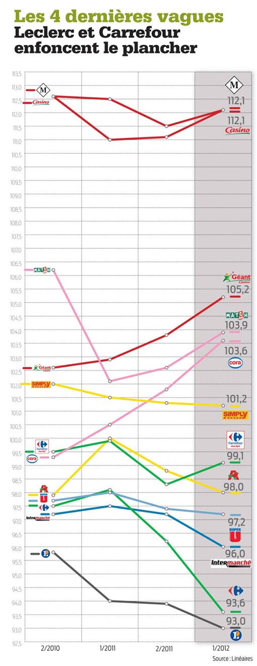 Indice-Prix-GMS-France-Sept-2012