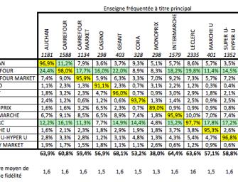 96% des Clients Principaux Des Grandes Surfaces Ont La Carte de Fidélité