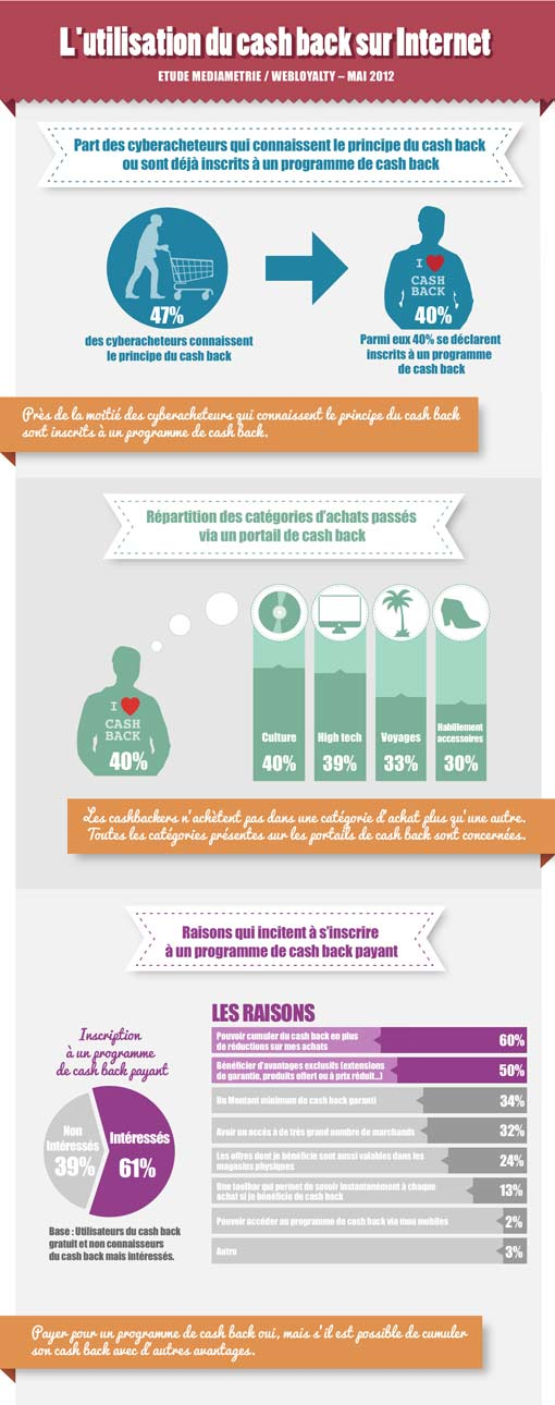 Cashback infographie