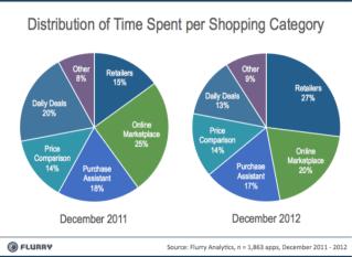 Etude-M-commerce-Apps-and-mortar-economy-applications-mobiles-de-mcommerce-pourcentage-de-temps-passe