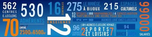 infographie-leclerc-2013x510
