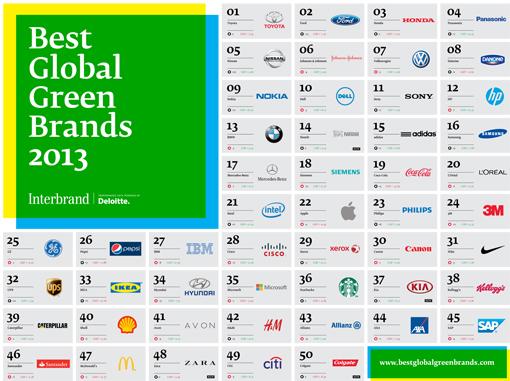 BestGlobalGreenBrands2013_Poster