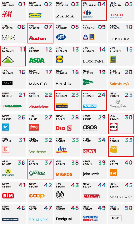 Classement Deloitte des 50 plus grands distributeurs Européen selon leur chiffre d'affaires.