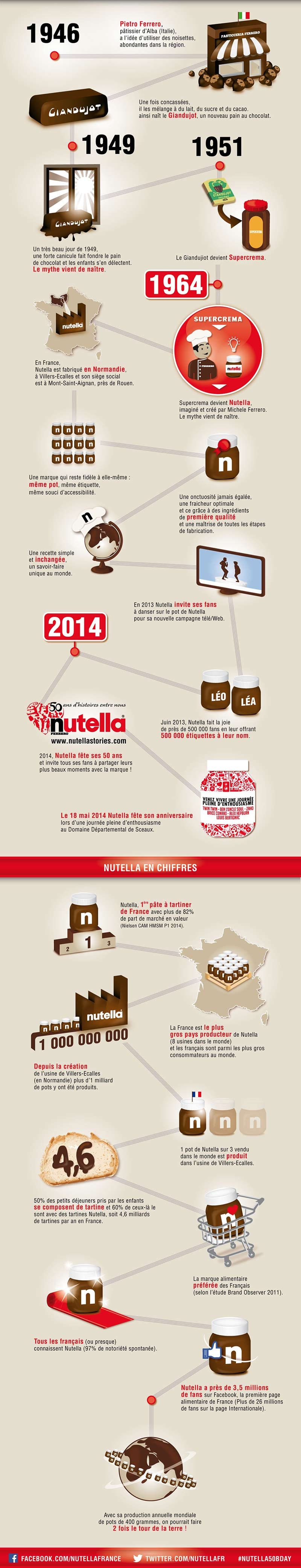 Infographie-50-ans-Nutella