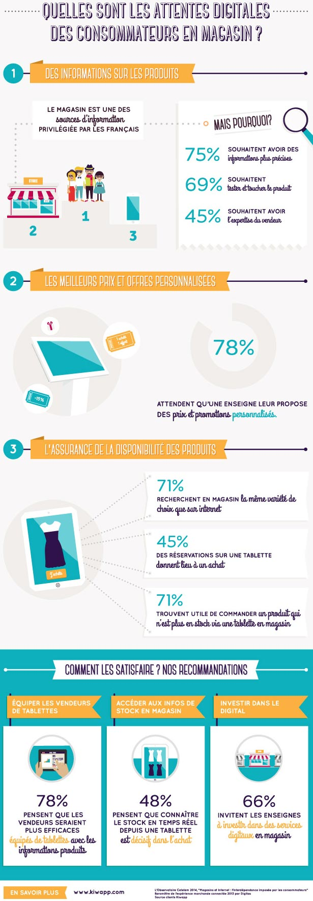 infographie-attentes-digitales-en-point-de-vente