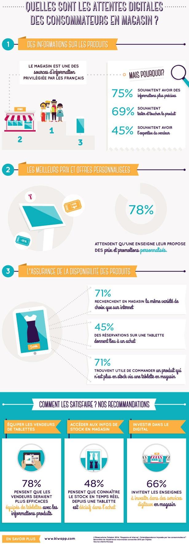 infographie-attentes-digitales-en-point-de-vente