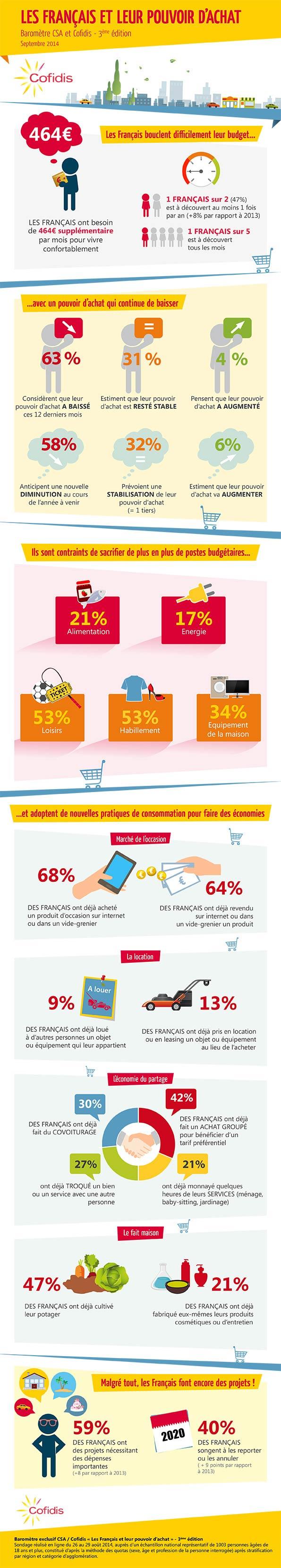 infographie-pouvoir-d'achat-Cofidis