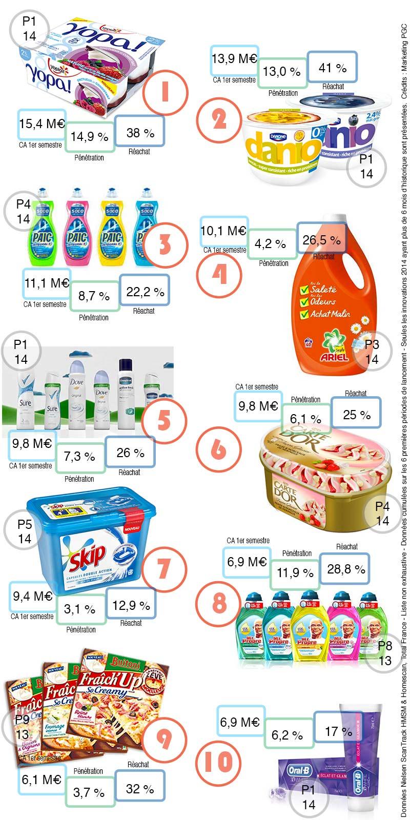 Top 10 des innovations grande consommation lancé en 2014 par chiffre d'affaires réalisé sur les 6 premiers mois d'existence.