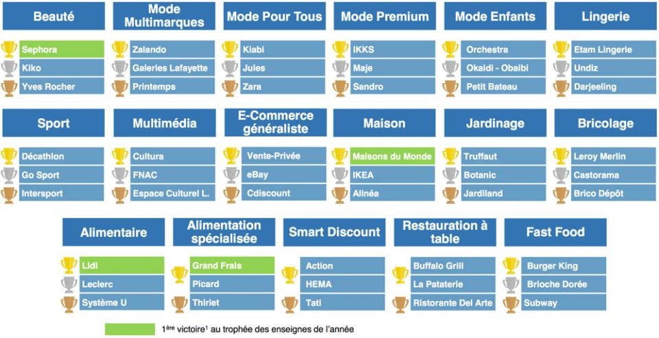 Palmarès des enseignes préférées des Français par secteur pour l'année 2016. 1.Pour les secteurs intégrés dans le périmètre de l'étude depuis au moins 3 ans Source: Proposition Index 2016 Survey, analyses OC&C