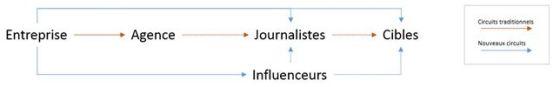 Journaliste, influenceurs… même combat ?