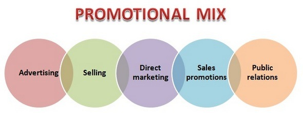 Promotional mix - What are the different types of promotions?