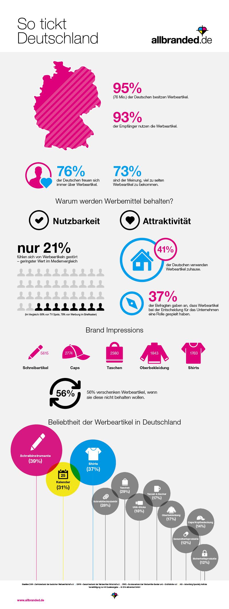 Infografik Werbeartikel