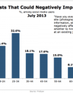 Findlaw social posts negative impact july also some consumers regret their actions on media marketing charts rh marketingcharts