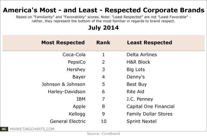 America S Most And Least Respected Brands Table