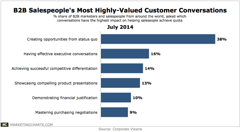 Most Valuable Customer Conversations According To B2B Salespeople, July 2014 [CHART]