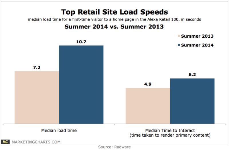 Top Retail Brands' Site Load Speeds, 2013 - 2014 [CHART]