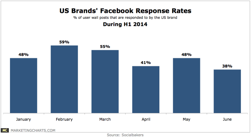 US Brands' Facebook Response Rates, H1 2014 [CHART]