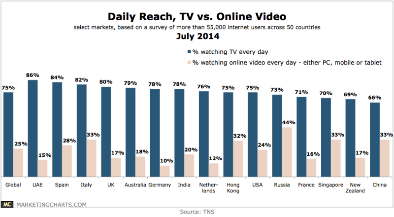 Daily Reach Of TV vs. Online Video By Country, July 2014 [CHART]