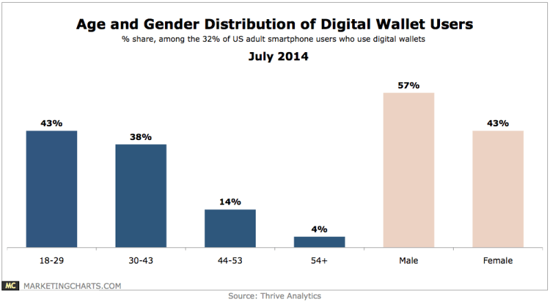 Digital Wallet Users By Age & Gender, July 2014 [CHART]