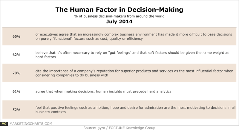 Human Insights Factors For Business Decision-Making, July 2014 [TABLE]