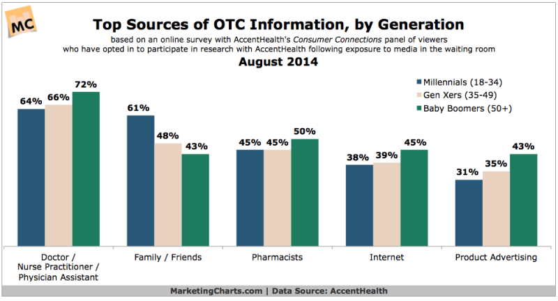 Top Sources of Over-The-Counter Information By Generation, August 2014 [CHART]