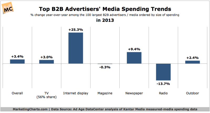 Top B2B Advertisers' Spending Trends, 2013 [CHART]