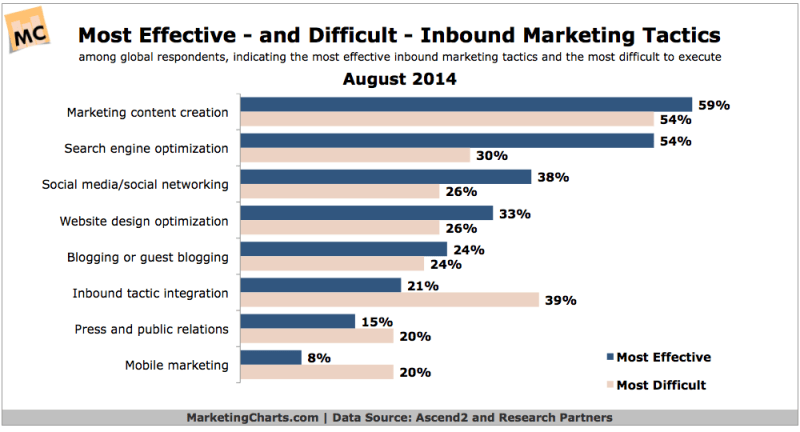 Most Effective Inbound Marketing Tactics, August 2014 [CHART]