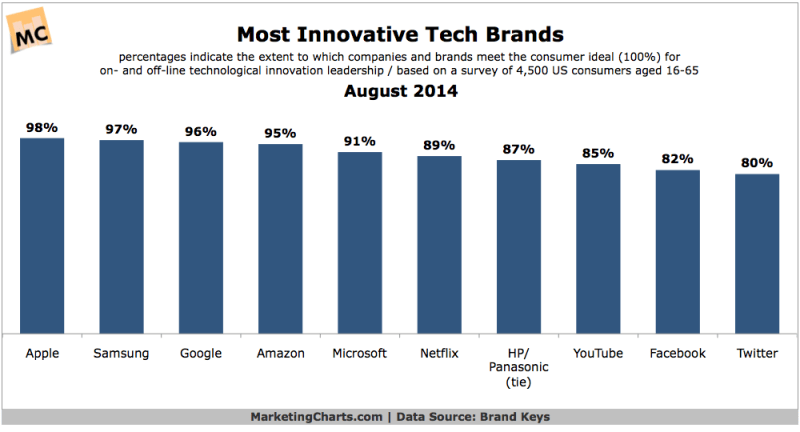 Most Innovative Tech Brands, August 2014 [CHART]