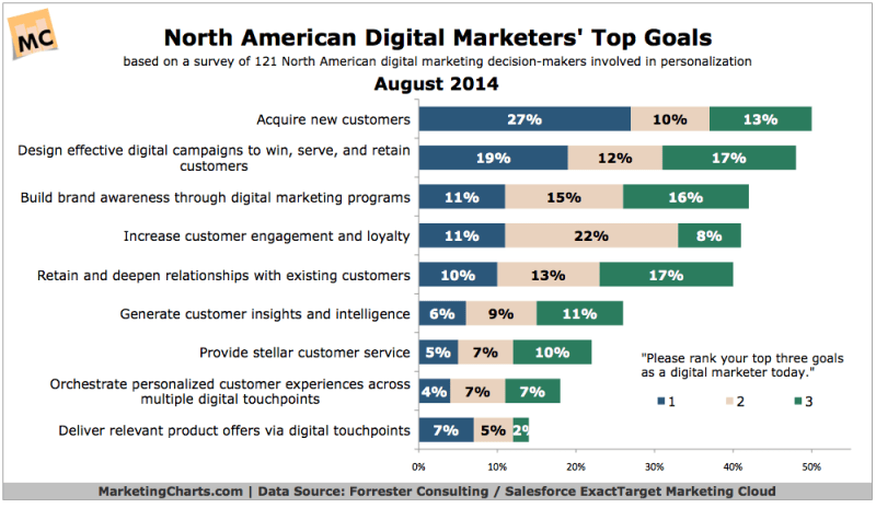 North American Online Marketers' Top Goals, August 2014 [CHART]