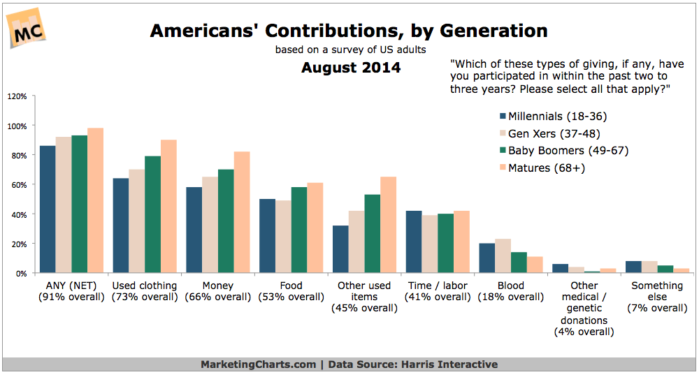 Americans' Charitable Donations By Generation, August 2014 [CHART]