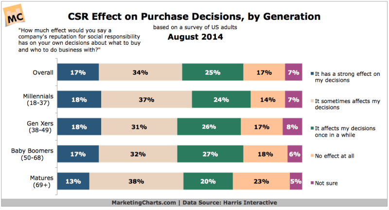 Corporate Social Responsibility Reputation's Effect On Purchase Decisions, August 2014 [CHART]