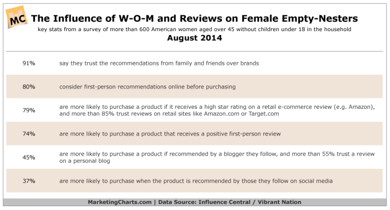 Influence Of Word Of Mouth & Reviews On Female Empty-Nesters, August 2014 [TABLE]