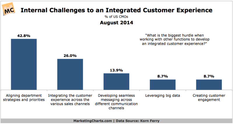 Top Challenges Of Developing An Integrated Customer Experience, August 2014 [CHART]
